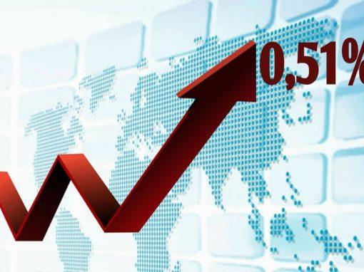 Inflação acelera para 0,51% em novembro, puxada pelo preço da carne